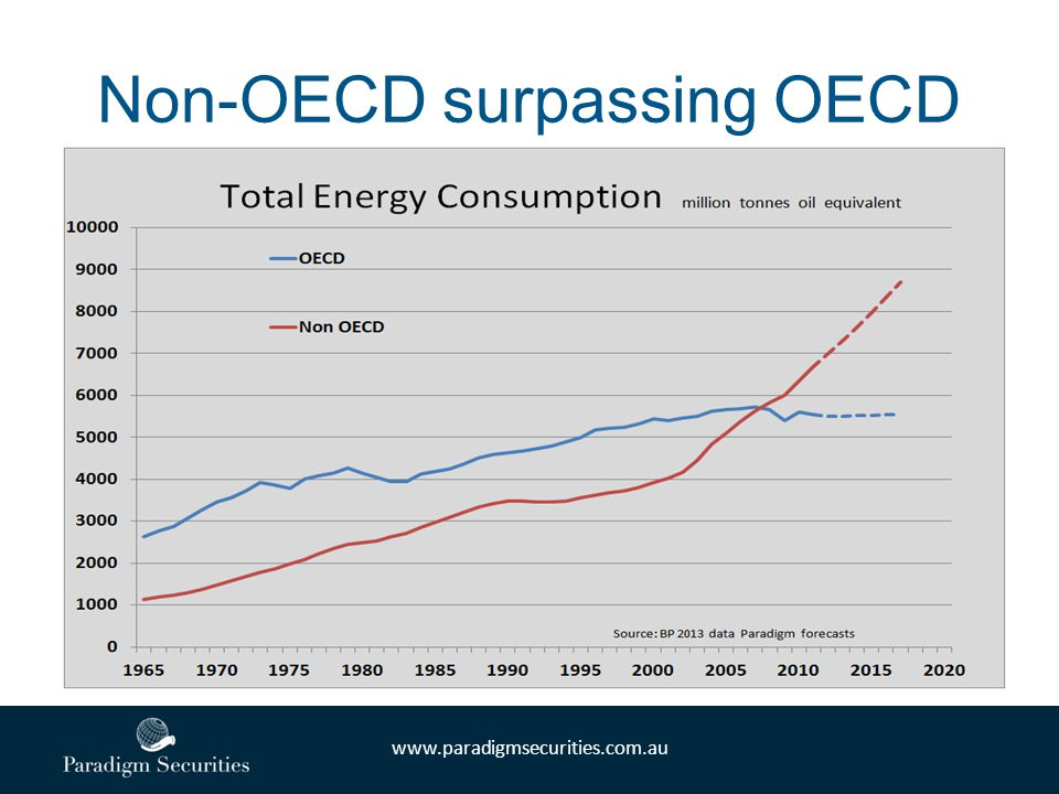 www.paradigmsecurities.com.au Non-OECD surpassing OECD