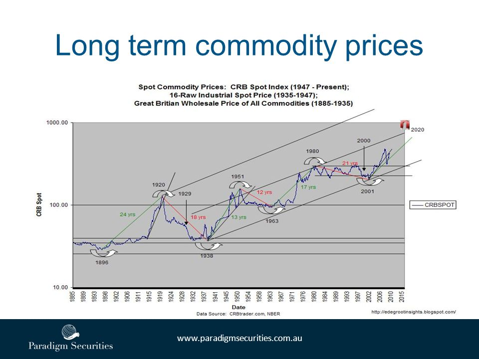 www.paradigmsecurities.com.au Long term commodity prices