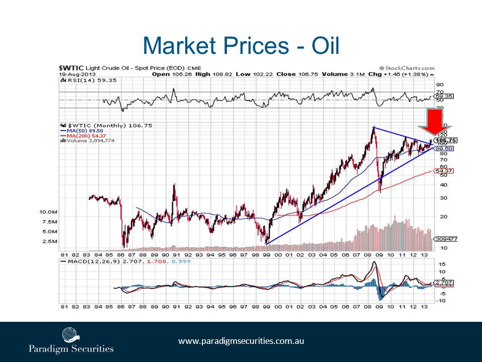 www.paradigmsecurities.com.au Market Prices - Oil