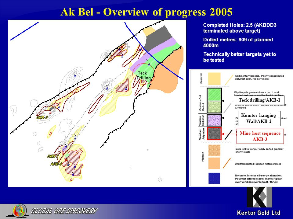 Ak Bel - Overview of progress 2005 Completed Holes: 2.5 (AKBDD3 terminated above target) Drilled metres: 909 of planned 4000m Technically better targets yet to be tested Teck drilling/AKB-1 Teck Drilling Kumtor hanging Wall/AKB-2 Mine host sequence AKB-3