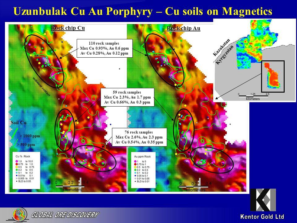 Uzunbulak Cu Au Porphyry – Cu soils on Magnetics Kazakstan Kyrgyzstan > 1000 ppm > 500 ppm Soil Cu sediment contact Rock chip Cu Rock chip Au 110 rock samples Max Cu 0.93%, Au 0.6 ppm Av Cu 0.28%, Au 0.12 ppm 59 rock samples Max Cu 2.3%, Au 1.7 ppm Av Cu 0.66%, Au 0.3 ppm 76 rock samples Max Cu 2.6%, Au 2.3 ppm Av Cu 0.54%, Au 0.35 ppm