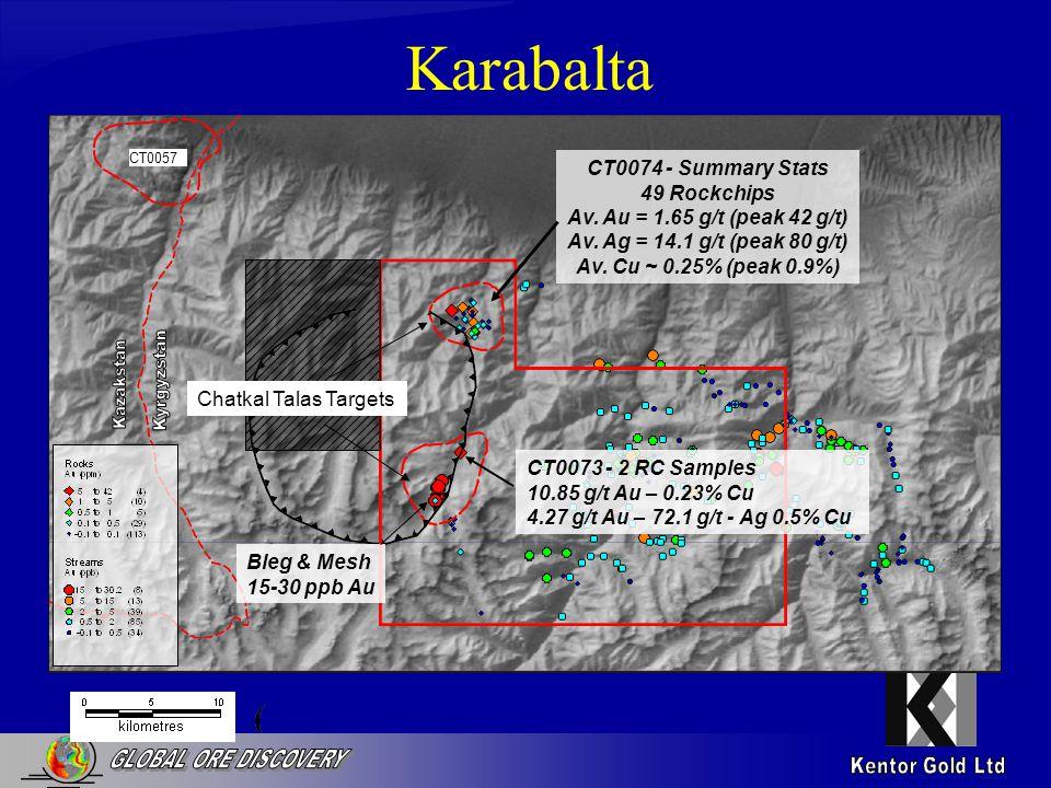 Karabalta CT0074 - Summary Stats 49 Rockchips Av. Au = 1.65 g/t (peak 42 g/t) Av.