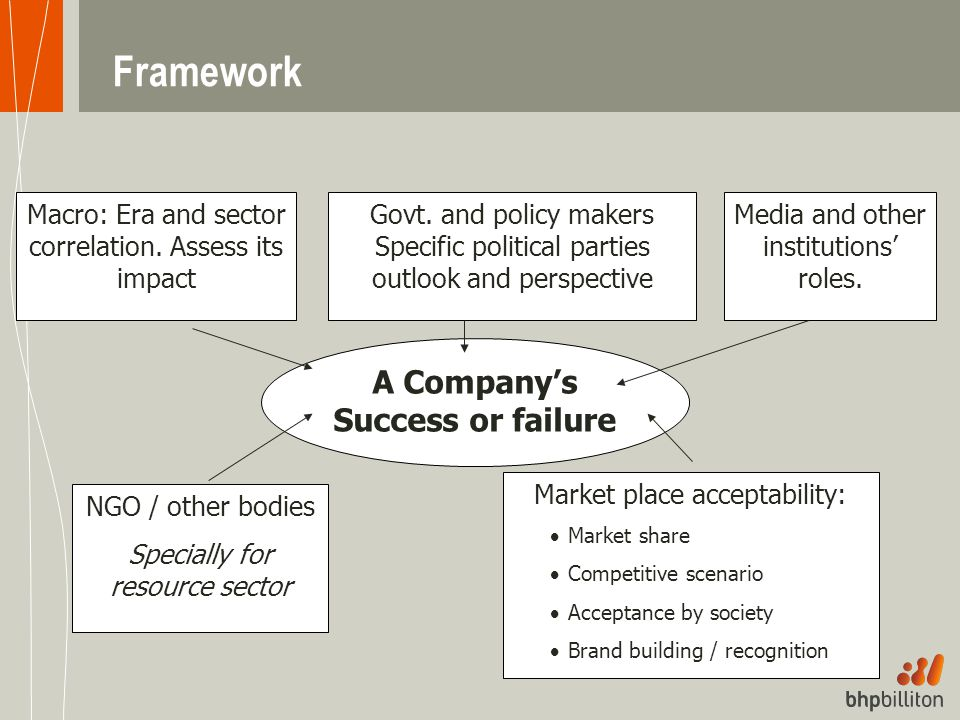 Framework Macro: Era and sector correlation. Assess its impact Media and other institutions' roles. Govt. and policy makers Specific political parties