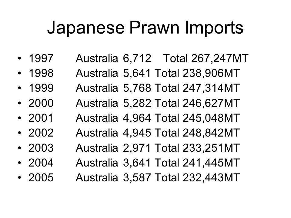 Japanese Prawn Imports 1997Australia 6,712Total 267,247MT 1998Australia 5,641 Total 238,906MT 1999Australia 5,768 Total 247,314MT 2000Australia 5,282 Total 246,627MT 2001Australia 4,964 Total 245,048MT 2002Australia 4,945 Total 248,842MT 2003Australia 2,971 Total 233,251MT 2004Australia 3,641 Total 241,445MT 2005Australia 3,587 Total 232,443MT