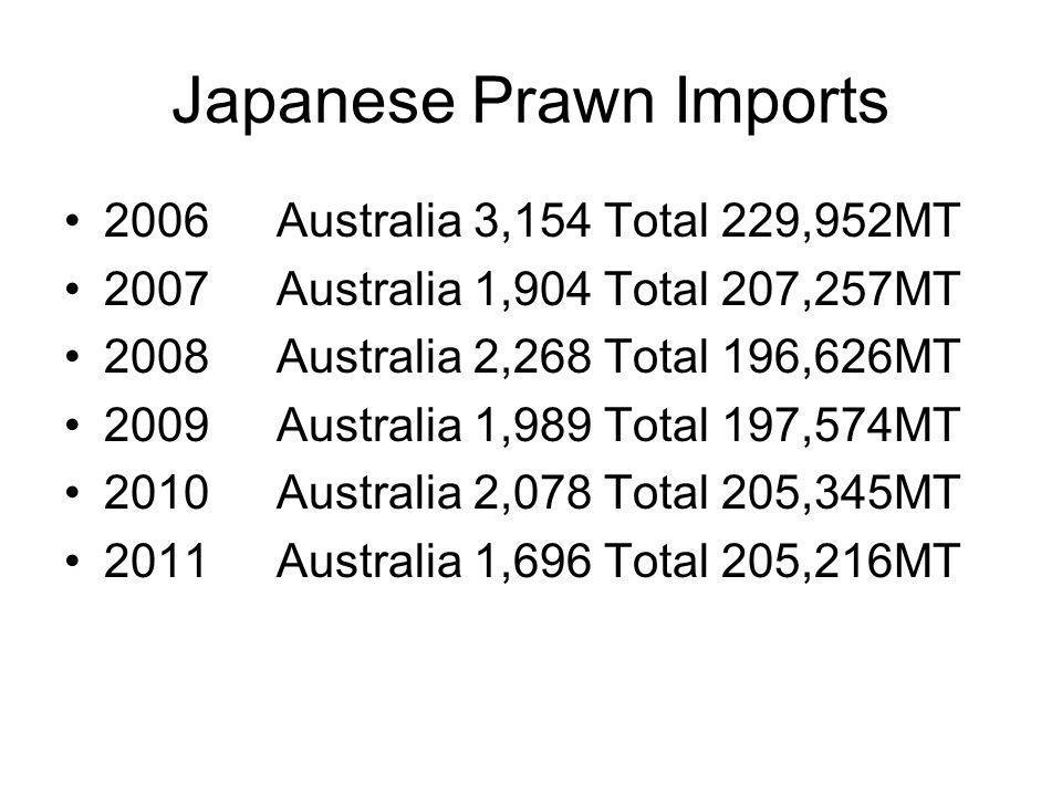Japanese Prawn Imports 2006Australia 3,154 Total 229,952MT 2007Australia 1,904 Total 207,257MT 2008Australia 2,268 Total 196,626MT 2009Australia 1,989 Total 197,574MT 2010Australia 2,078 Total 205,345MT 2011Australia 1,696 Total 205,216MT
