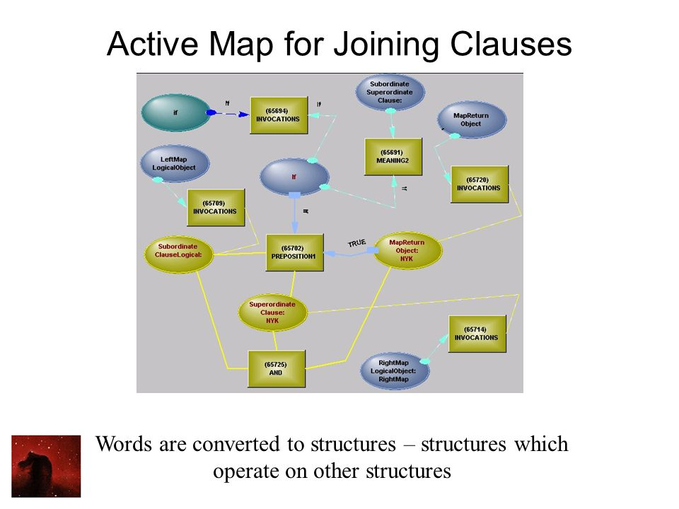 Active Map for Joining Clauses Words are converted to structures – structures which operate on other structures