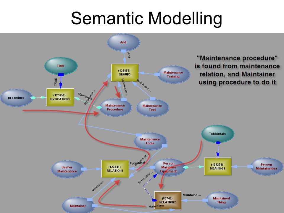 Semantic Modelling