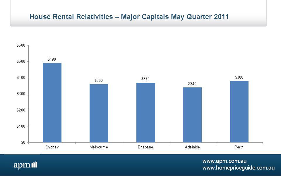 www.apm.com.au www.homepriceguide.com.au House Rental Market – Major Capitals Quarterly Weekly Asking Rents
