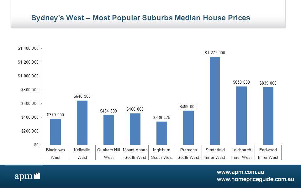 www.apm.com.au www.homepriceguide.com.au Sydney's West – Most Popular Suburbs