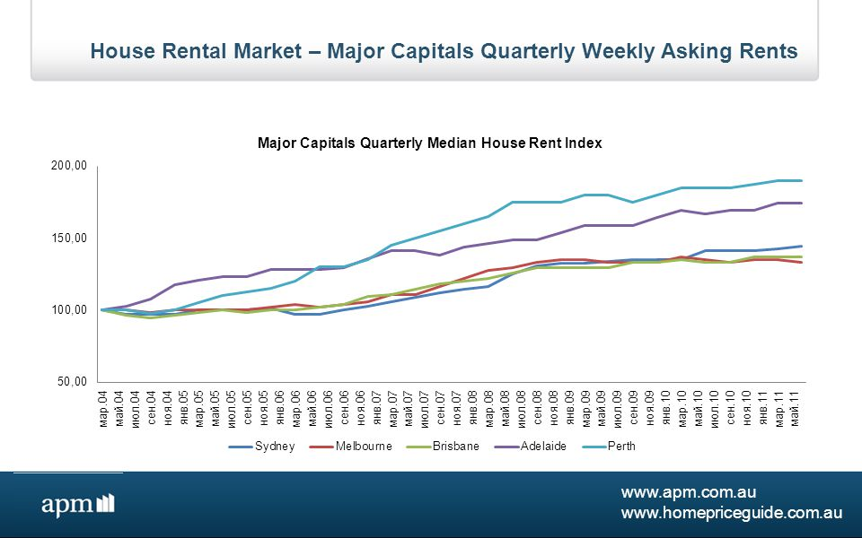 www.apm.com.au www.homepriceguide.com.au Housing Affordability – Major Capitals Median House Prices $1 Million +