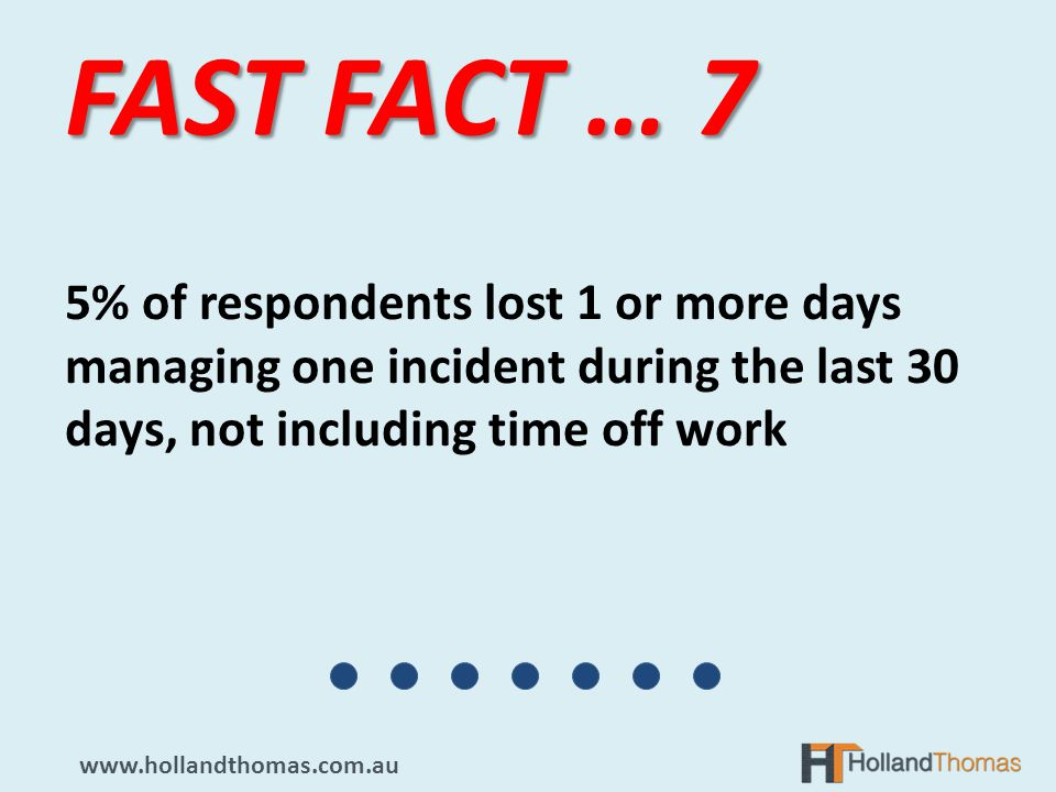 5% of respondents lost 1 or more days managing one incident during the last 30 days, not including time off work FAST FACT … 7 www.hollandthomas.com.au
