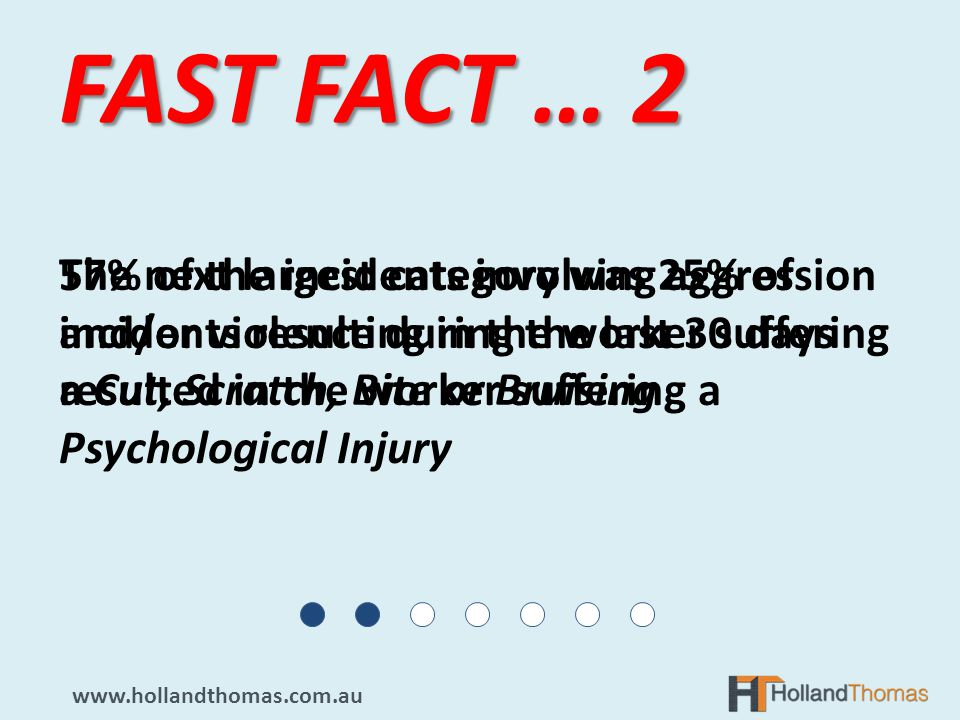 57% of the incidents involving aggression and/or violence during the last 30 days resulted in the worker suffering a Psychological Injury FAST FACT … 2 The next largest category was 25% of incidents resulting in the worker suffering a Cut, Scratch, Bite or Bruising www.hollandthomas.com.au