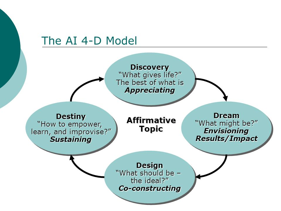 The AI 4-D Model Discovery What gives life The best of what is AppreciatingDiscovery What gives life The best of what is Appreciating Dream What might be EnvisioningResults/ImpactDream EnvisioningResults/Impact Design What should be – the ideal Co-constructingDesign Co-constructing Destiny How to empower, learn, and improvise SustainingDestiny Sustaining AffirmativeTopic