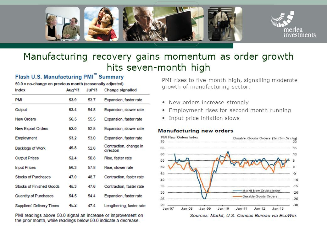 Manufacturing recovery gains momentum as order growth hits seven-month high PMI rises to five-month high, signalling moderate growth of manufacturing sector: New orders increase strongly Employment rises for second month running Input price inflation slows