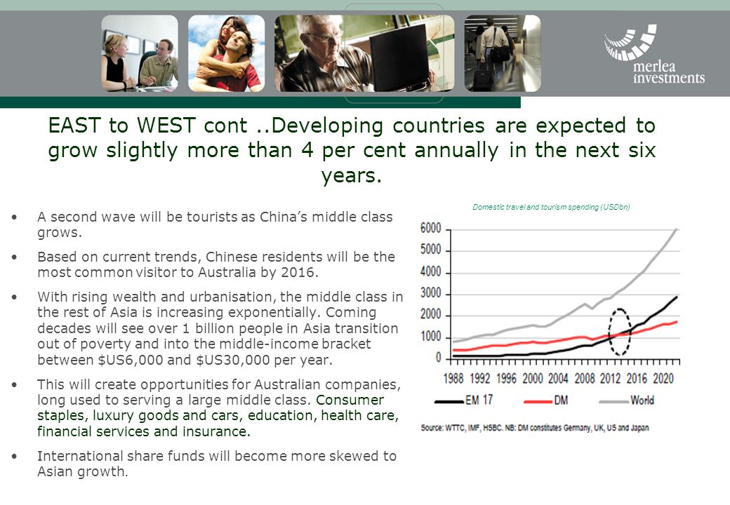 EAST to WEST cont..Developing countries are expected to grow slightly more than 4 per cent annually in the next six years.