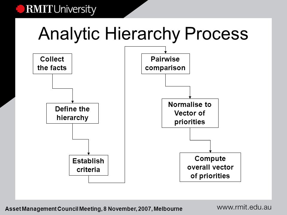 Asset Management Council Meeting, 8 November, 2007, Melbourne Analytic Hierarchy Process Collect the facts Define the hierarchy Establish criteria Pairwise comparison Normalise to Vector of priorities Compute overall vector of priorities