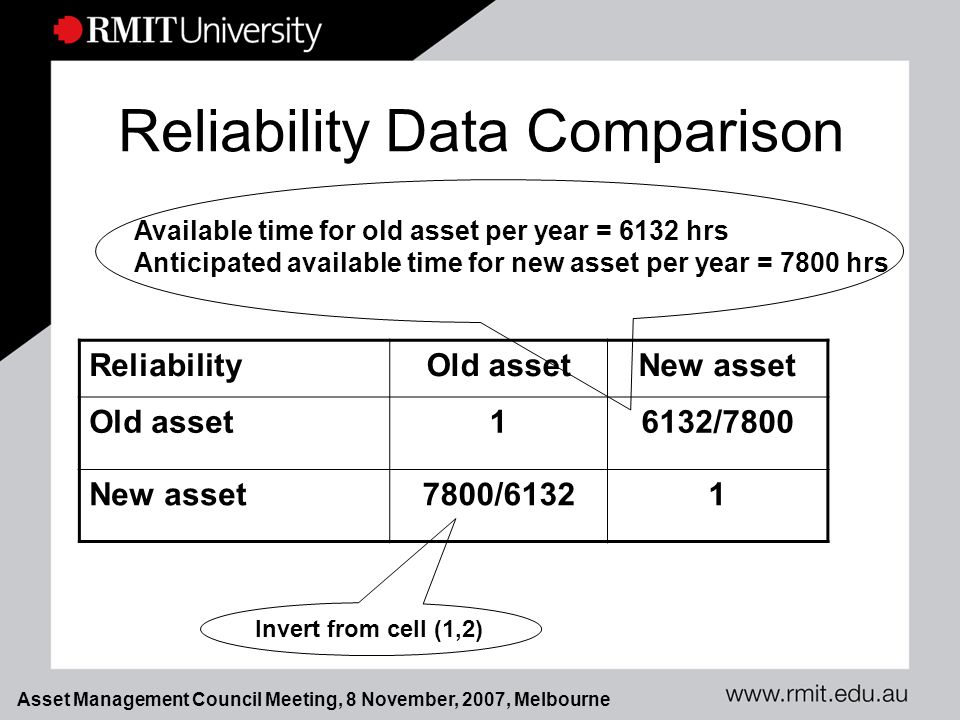 Asset Management Council Meeting, 8 November, 2007, Melbourne Reliability Data Comparison ReliabilityOld assetNew asset Old asset16132/7800 New asset7800/61321 Available time for old asset per year = 6132 hrs Anticipated available time for new asset per year = 7800 hrs Invert from cell (1,2)