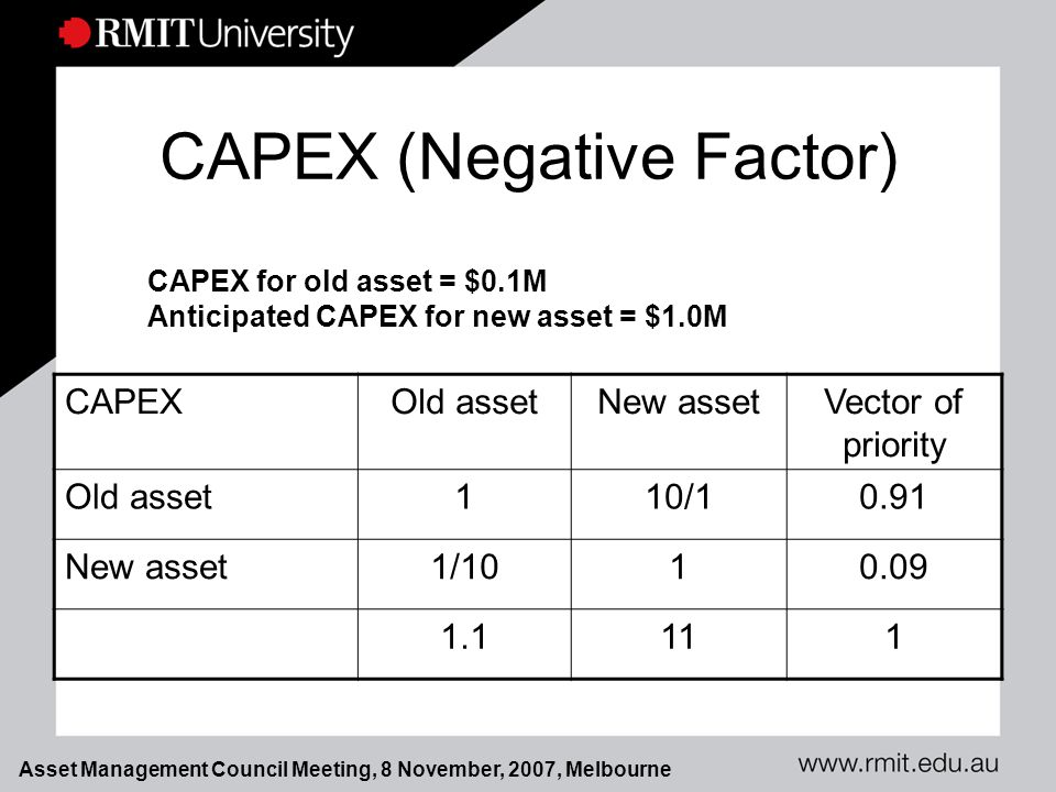 Asset Management Council Meeting, 8 November, 2007, Melbourne CAPEX (Negative Factor) CAPEXOld assetNew assetVector of priority Old asset110/10.91 New asset1/1010.09 1.1111 CAPEX for old asset = $0.1M Anticipated CAPEX for new asset = $1.0M