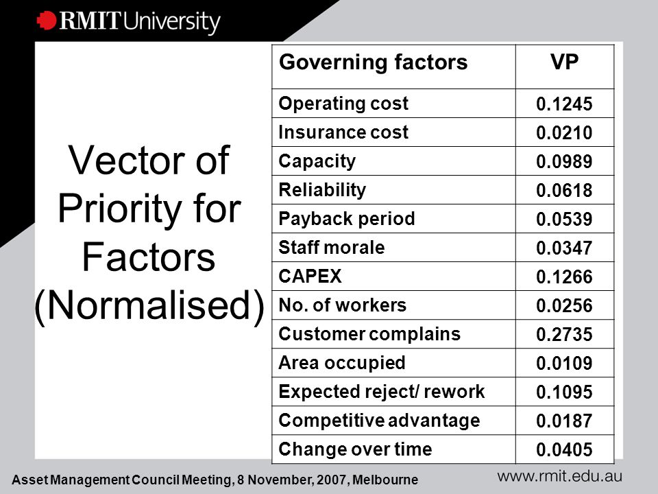 Asset Management Council Meeting, 8 November, 2007, Melbourne Vector of Priority for Factors (Normalised) Governing factorsVP Operating cost 0.1245 Insurance cost 0.0210 Capacity 0.0989 Reliability 0.0618 Payback period 0.0539 Staff morale 0.0347 CAPEX 0.1266 No.