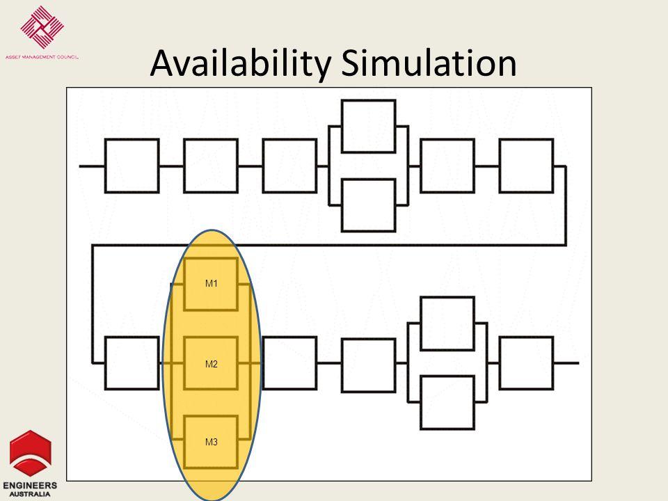 Availability Simulation M1 M2 M3