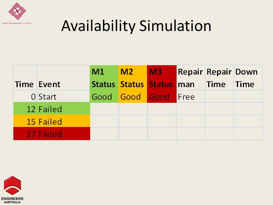 Availability Simulation