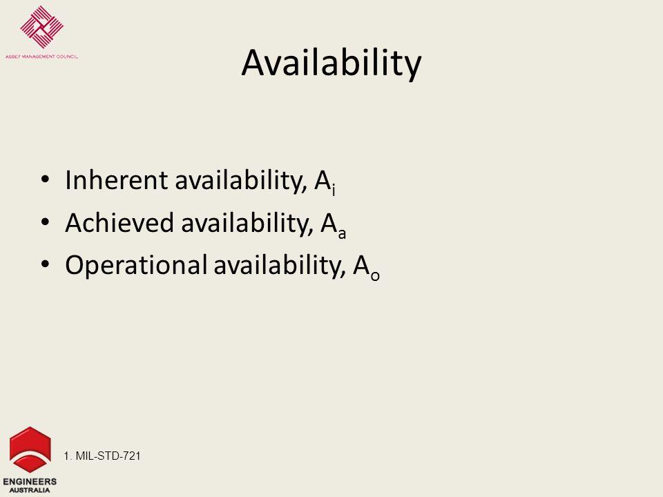 Availability Inherent availability, A i Achieved availability, A a Operational availability, A o 1.