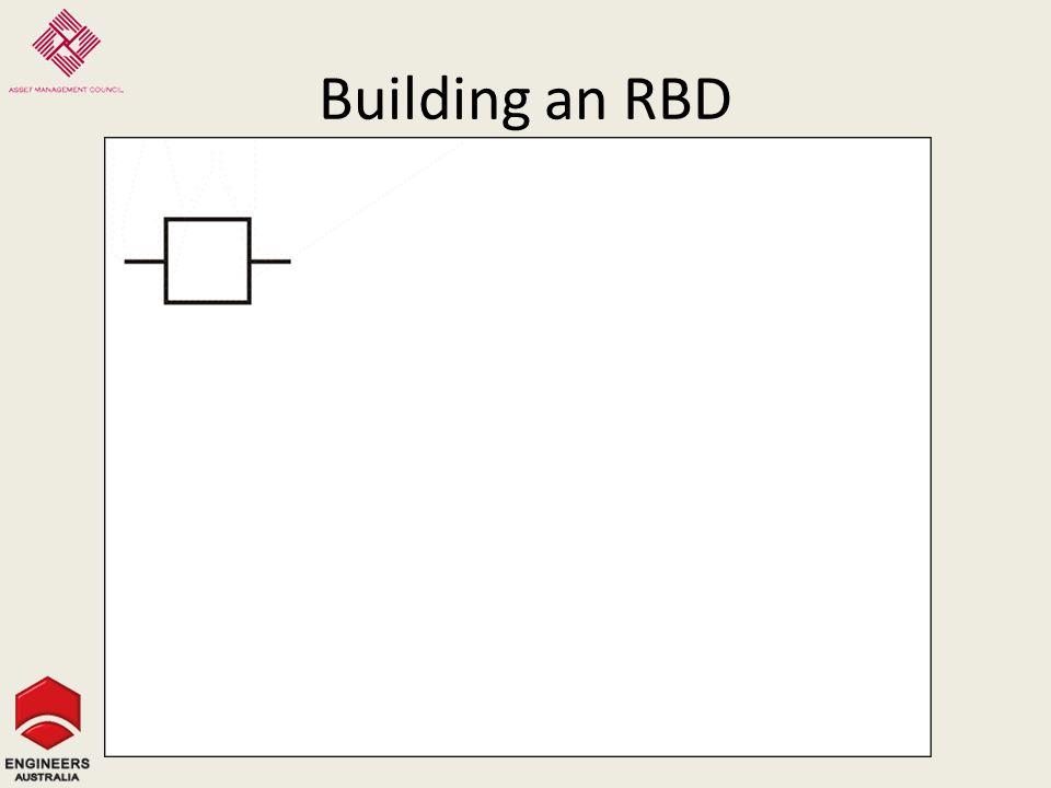 Building an RBD