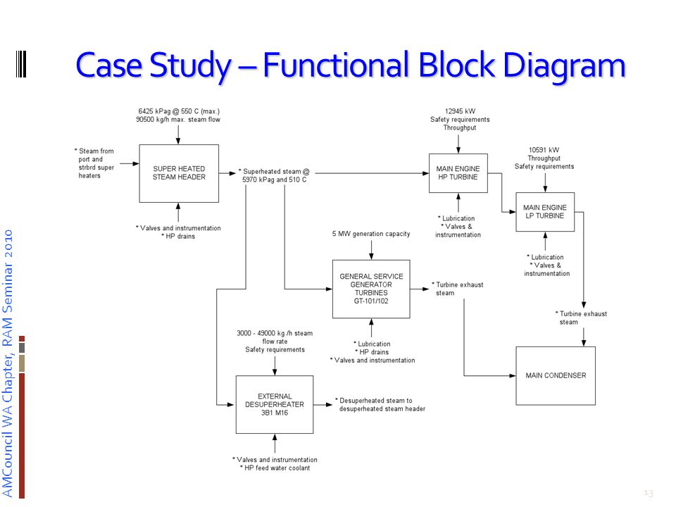 AMCouncil WA Chapter, RAM Seminar 2010 Case Study – Functional Block Diagram 13