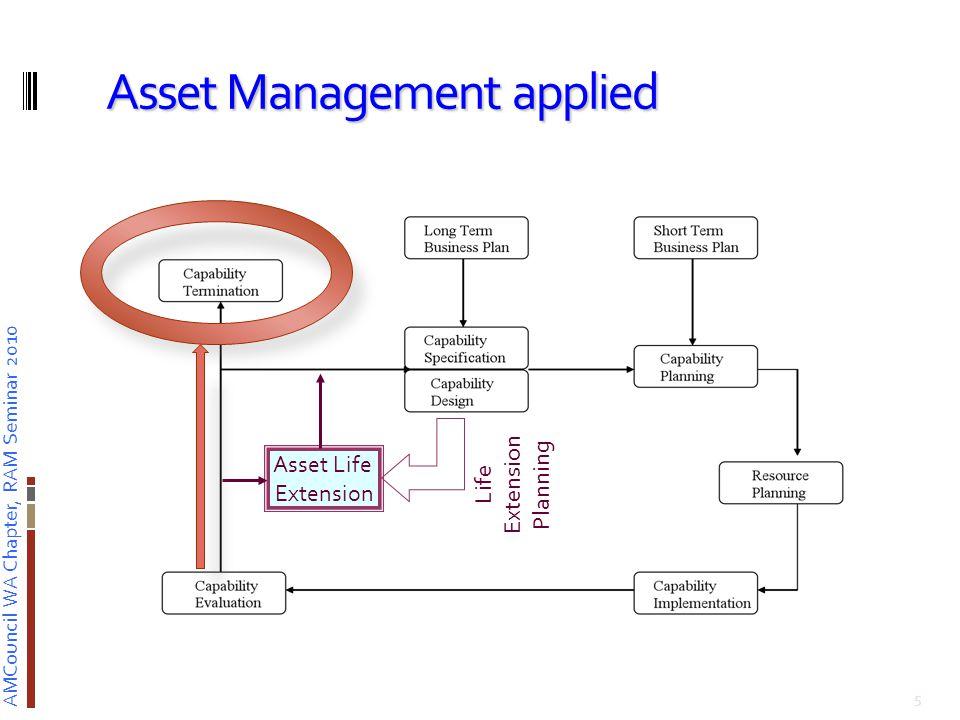 AMCouncil WA Chapter, RAM Seminar 2010 Case study – capability matched