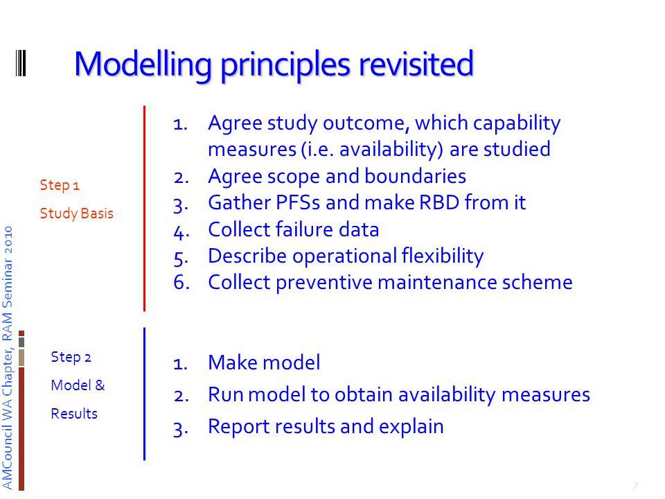 AMCouncil WA Chapter, RAM Seminar 2010 Project modelling 8