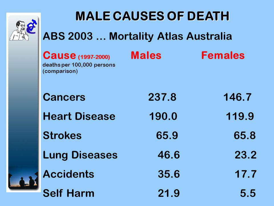 Life Expectancy of the average man born in.… MalesFemales Victoria 78.7 83.5 Loddon Mallee 77.5 82.3 Mildura 75.8 81.08 East Wimmera 76.5 82.2 Doncaster/Eltham 80 84.1 HUME District 78.5 83.7 Source: Victorian Burden of Disease Report