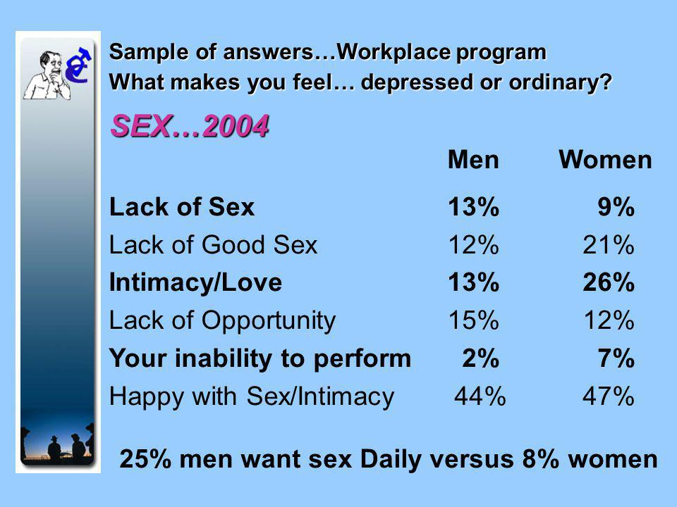 Sample of answers…Workplace program What makes you feel… depressed or ordinary.