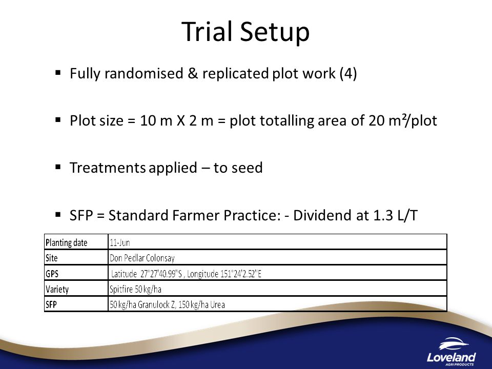  Fully randomised & replicated plot work (4)  Plot size = 10 m X 2 m = plot totalling area of 20 m²/plot  Treatments applied – to seed  SFP = Standard Farmer Practice: - Dividend at 1.3 L/T Trial Setup