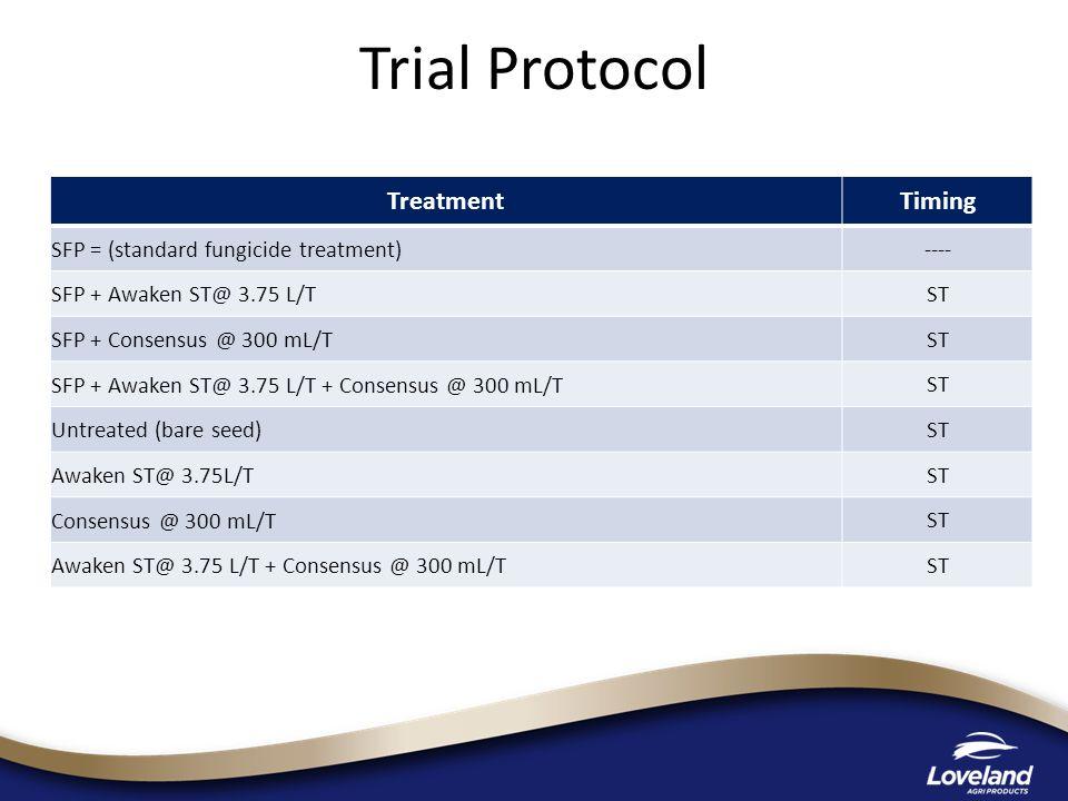 Trial Protocol TreatmentTiming SFP = (standard fungicide treatment) ---- SFP + Awaken ST@ 3.75 L/T ST SFP + Consensus @ 300 mL/T ST SFP + Awaken ST@ 3.75 L/T + Consensus @ 300 mL/T ST Untreated (bare seed) ST Awaken ST@ 3.75L/T ST Consensus @ 300 mL/T ST Awaken ST@ 3.75 L/T + Consensus @ 300 mL/T ST