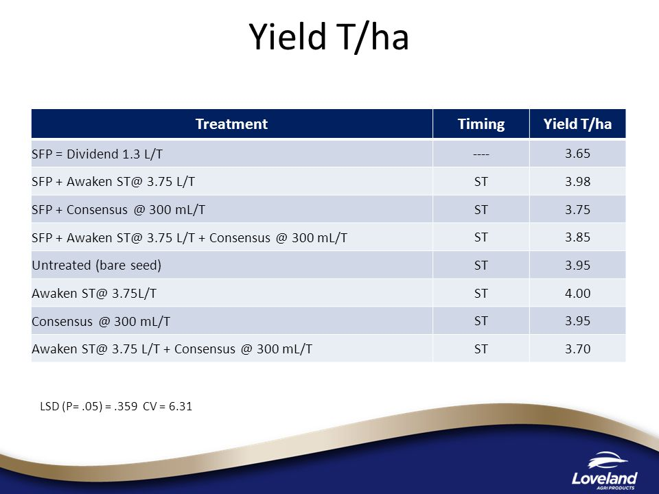 Yield T/ha TreatmentTimingYield T/ha SFP = Dividend 1.3 L/T ----3.65 SFP + Awaken ST@ 3.75 L/T ST3.98 SFP + Consensus @ 300 mL/T ST3.75 SFP + Awaken ST@ 3.75 L/T + Consensus @ 300 mL/T ST3.85 Untreated (bare seed) ST3.95 Awaken ST@ 3.75L/T ST4.00 Consensus @ 300 mL/T ST3.95 Awaken ST@ 3.75 L/T + Consensus @ 300 mL/T ST3.70 LSD (P=.05) =.359 CV = 6.31