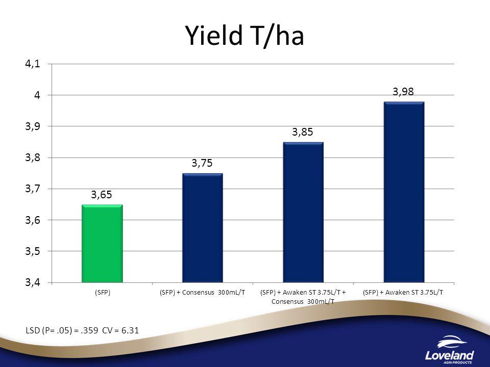 Yield T/ha LSD (P=.05) =.359 CV = 6.31
