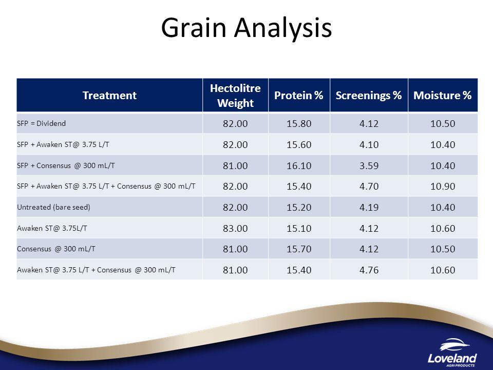 Grain Analysis Treatment Hectolitre Weight Protein %Screenings %Moisture % SFP = Dividend 82.0015.804.1210.50 SFP + Awaken ST@ 3.75 L/T 82.0015.604.1010.40 SFP + Consensus @ 300 mL/T 81.0016.103.5910.40 SFP + Awaken ST@ 3.75 L/T + Consensus @ 300 mL/T 82.0015.404.7010.90 Untreated (bare seed) 82.0015.204.1910.40 Awaken ST@ 3.75L/T 83.0015.104.1210.60 Consensus @ 300 mL/T 81.0015.704.1210.50 Awaken ST@ 3.75 L/T + Consensus @ 300 mL/T 81.0015.404.7610.60