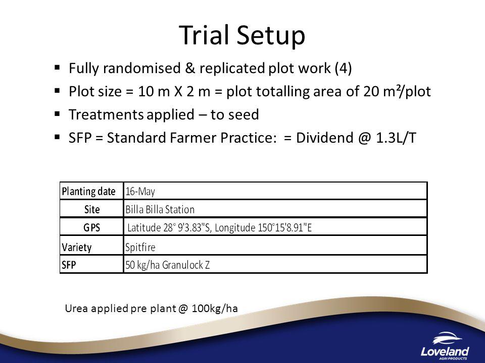 Trial Protocol TreatmentTiming SFP = Dividend ---- SFP + Awaken ST@ 3.75 L/T ST SFP + Consensus @ 300 mL/T ST SFP + Awaken ST@ 3.75 L/T + Consensus @ 300 mL/T ST Untreated (bare seed) ST Awaken ST@ 3.75L/T ST Consensus @ 300 mL/T ST Awaken ST@ 3.75 L/T + Consensus @ 300 mL/T ST