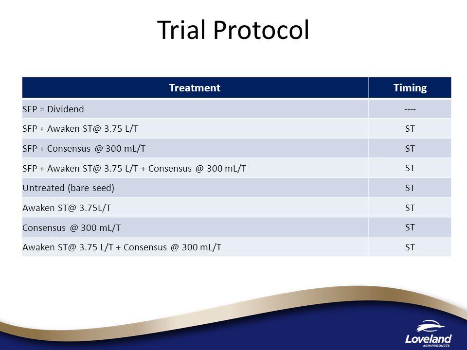Yield T/ha TreatmentTimingYield T/ha SFP = Dividend ----3.31 SFP + Awaken ST@ 3.75 L/T ST3.45 SFP + Consensus @ 300 mL/T ST3.36 SFP + Awaken ST@ 3.75 L/T + Consensus @ 300 mL/T ST3.39 Untreated (bare seed) ST3.28 Awaken ST@ 3.75L/T ST3.24 Consensus @ 300 mL/T ST3.22 Awaken ST@ 3.75 L/T + Consensus @ 300 mL/T ST3.31 LSD (P=.05) =.294 CV = 6.03