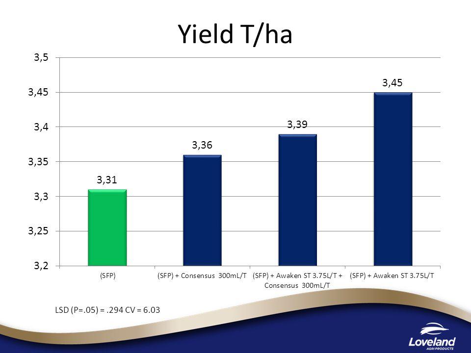 Grain Analysis Treatment Hectolitre Weight Protein %Screenings %Moisture % SFP = Dividend 8113.16.39.6 SFP + Awaken ST@ 3.75 L/T 8213.26.39.6 SFP + Consensus @ 300 mL/T 8212.95.09.5 SFP + Awaken ST@ 3.75 L/T + Consensus @ 300 mL/T 8213.06.29.5 Untreated (bare seed) 8212.76.09.5 Awaken ST@ 3.75L/T 8213.05.69.5 Consensus @ 300 mL/T 8213.85.49.7 Awaken ST@ 3.75 L/T + Consensus @ 300 mL/T 8213.45.89.7