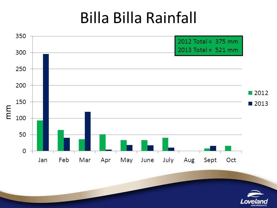 mm 2012 Total = 375 mm 2013 Total = 521 mm Billa Billa Rainfall