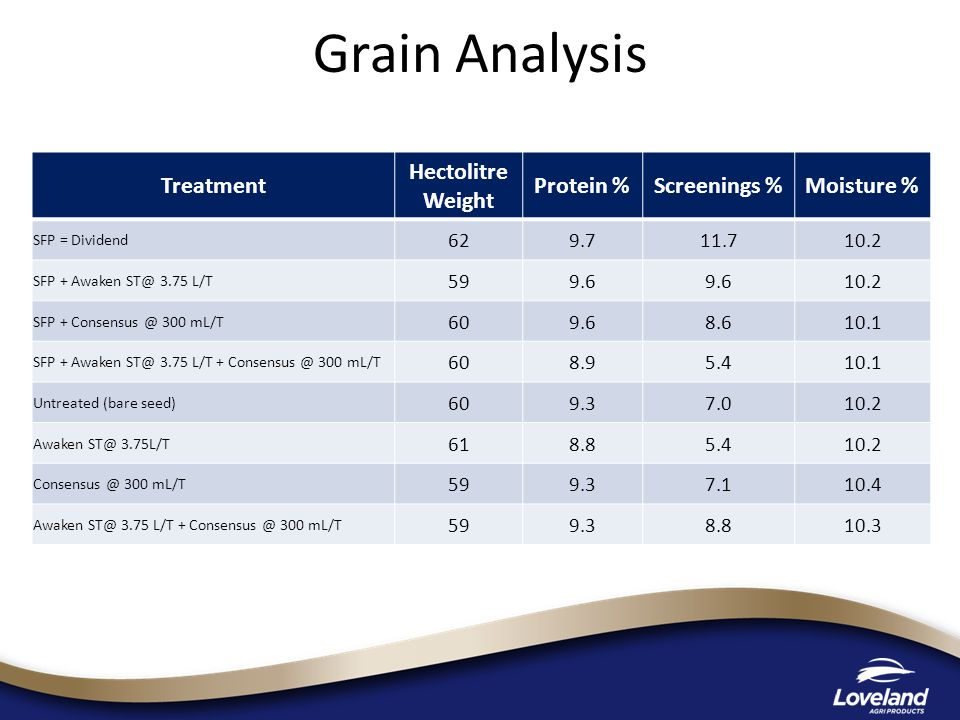 Grain Analysis Treatment Hectolitre Weight Protein %Screenings %Moisture % SFP = Dividend 629.711.710.2 SFP + Awaken ST@ 3.75 L/T 599.6 10.2 SFP + Con