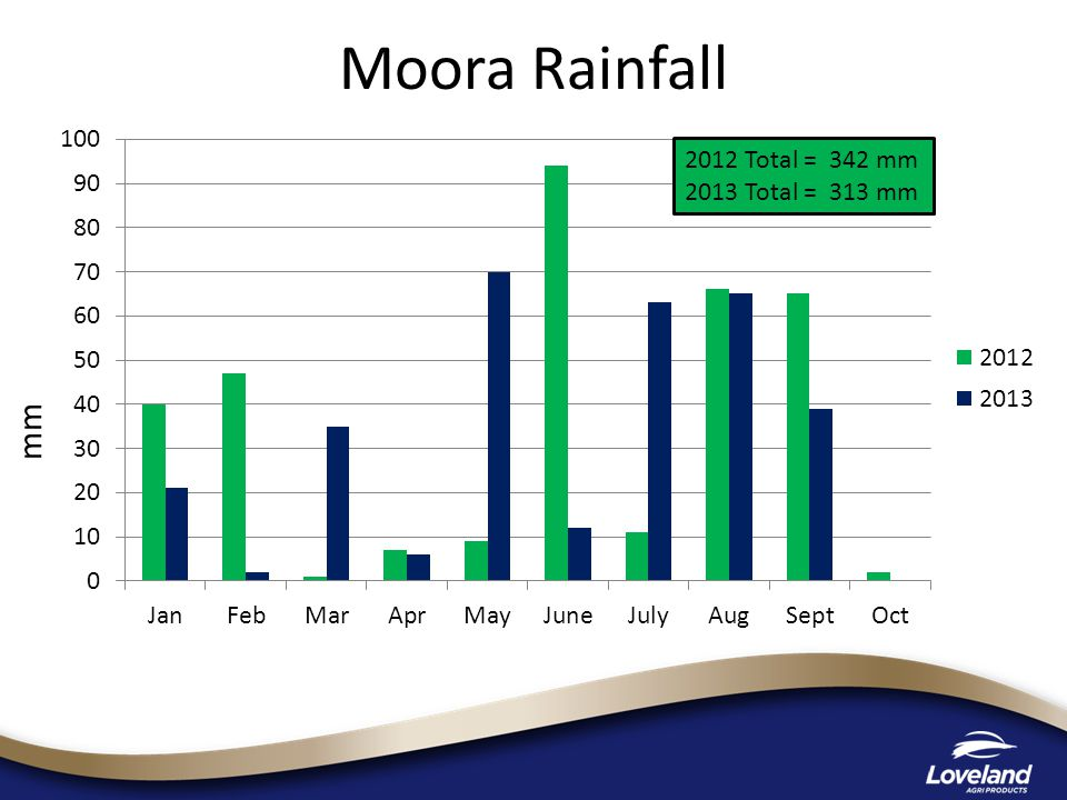 mm 2012 Total = 342 mm 2013 Total = 313 mm Moora Rainfall