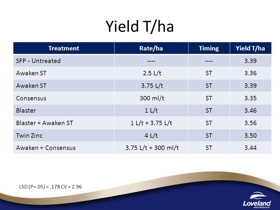 Yield T/ha TreatmentRate/haTimingYield T/ha SFP - Untreated---- 3.39 Awaken ST 2.5 L/tST3.36 Awaken ST 3.75 L/tST3.39 Consensus 300 ml/tST3.35 Blaster1 L/tST3.46 Blaster + Awaken ST1 L/t + 3.75 L/tST3.56 Twin Zinc4 L/tST3.50 Awaken + Consensus 3.75 L/t + 300 ml/tST3.44 LSD (P=.05) =.178 CV = 2.96