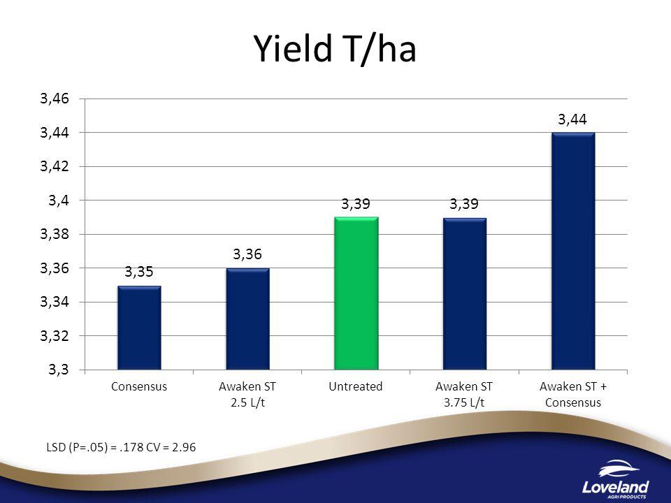 Yield T/ha LSD (P=.05) =.178 CV = 2.96