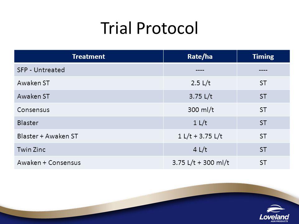 TreatmentRate/haTiming SFP - Untreated---- Awaken ST 2.5 L/tST Awaken ST 3.75 L/tST Consensus 300 ml/tST Blaster1 L/tST Blaster + Awaken ST1 L/t + 3.75 L/tST Twin Zinc4 L/tST Awaken + Consensus 3.75 L/t + 300 ml/tST Trial Protocol