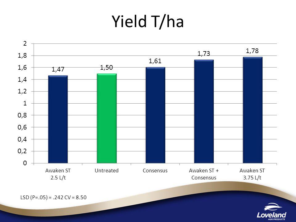Yield T/ha LSD (P=.05) =.242 CV = 8.50