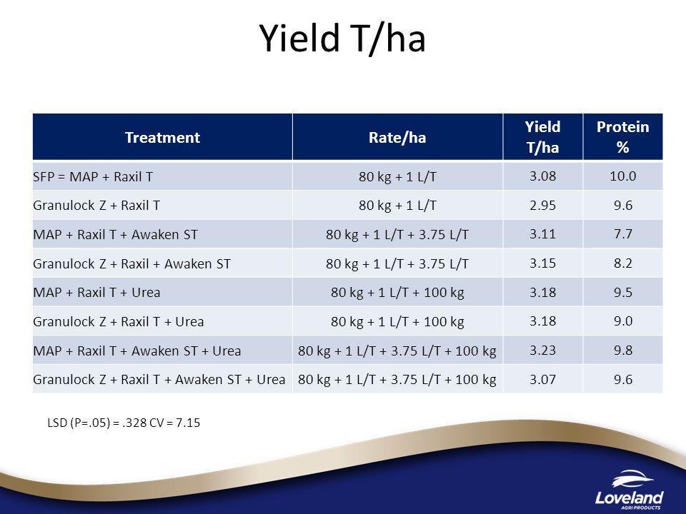Yield T/ha LSD (P=.05) =.328 CV = 7.15 TreatmentRate/ha Yield T/ha Protein % SFP = MAP + Raxil T80 kg + 1 L/T 3.0810.0 Granulock Z + Raxil T80 kg + 1 L/T 2.959.6 MAP + Raxil T + Awaken ST80 kg + 1 L/T + 3.75 L/T 3.117.7 Granulock Z + Raxil + Awaken ST80 kg + 1 L/T + 3.75 L/T 3.158.2 MAP + Raxil T + Urea80 kg + 1 L/T + 100 kg 3.189.5 Granulock Z + Raxil T + Urea80 kg + 1 L/T + 100 kg 3.189.0 MAP + Raxil T + Awaken ST + Urea80 kg + 1 L/T + 3.75 L/T + 100 kg 3.239.8 Granulock Z + Raxil T + Awaken ST + Urea80 kg + 1 L/T + 3.75 L/T + 100 kg 3.079.6