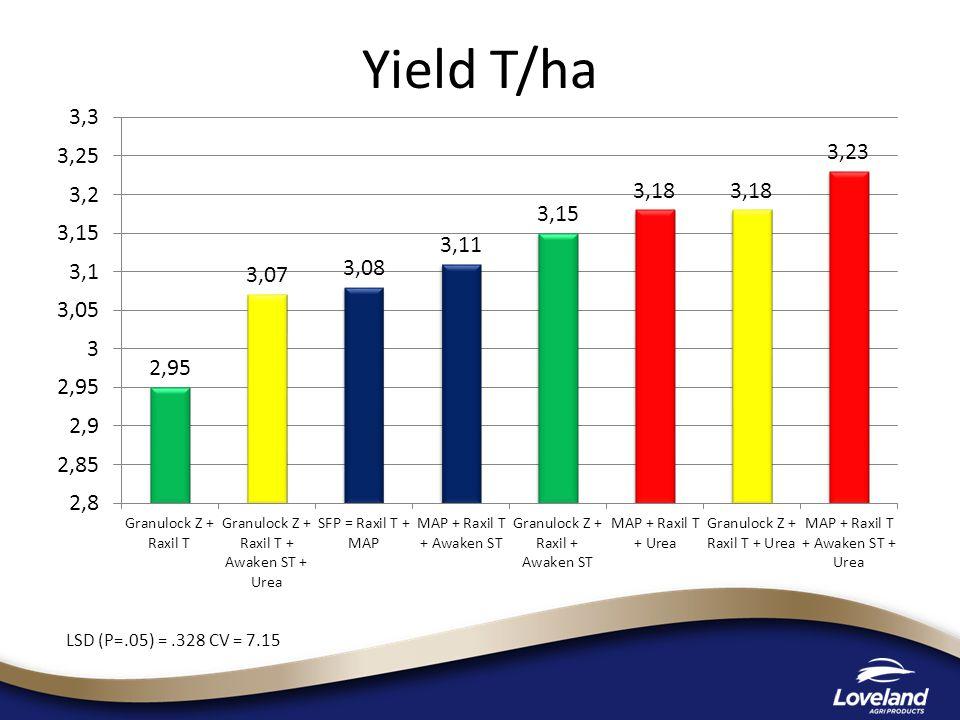 Yield T/ha LSD (P=.05) =.328 CV = 7.15