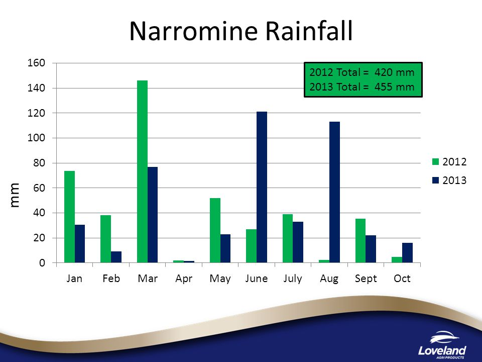mm 2012 Total = 420 mm 2013 Total = 455 mm Narromine Rainfall